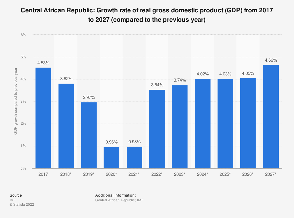 Statistic: Central African Republic: Growth rate of real gross domestic product (GDP) from 2009 to 2021 (compared to the previous year) | Statista