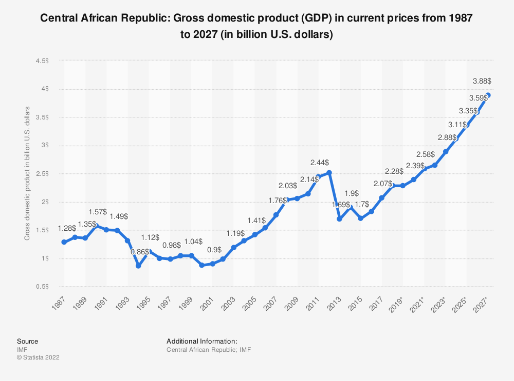 Statistic: Central African Republic: Gross domestic product (GDP) in current prices from 1984 to 2024 (in billion U.S. dollars) | Statista