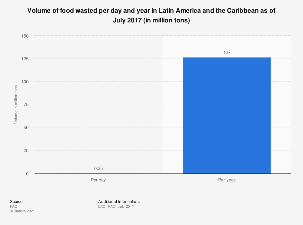 Statistic: Volume of food wasted per day and year in Latin America and the Caribbean as of July 2017 (in million tons) | Statista