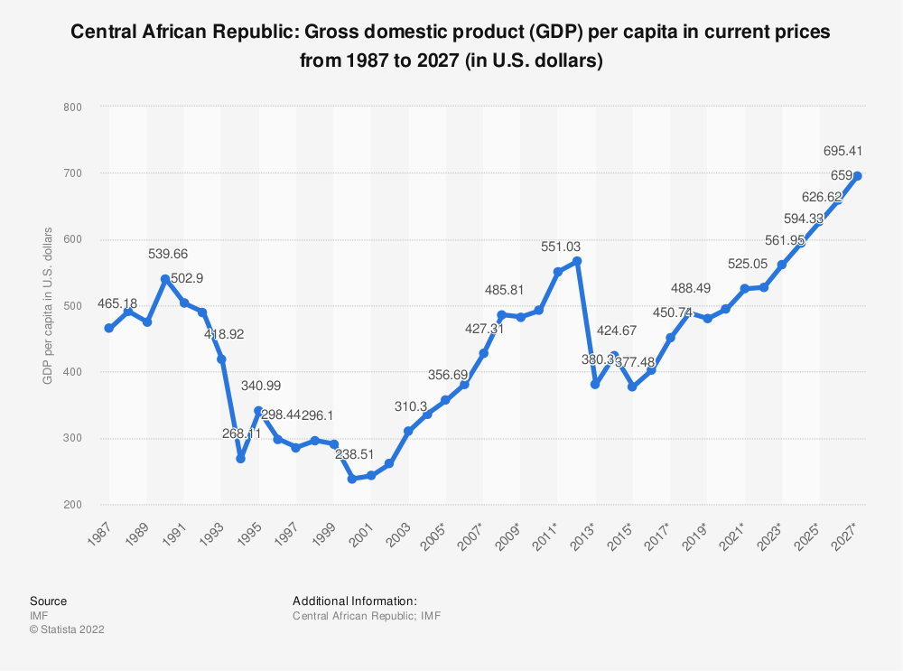 Statistic: Central African Republic: Gross domestic product (GDP) per capita in current prices from 1984 to 2024 (in U.S. dollars) | Statista