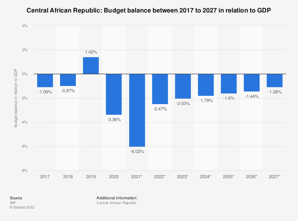 Statistic: Central African Republic: Budget balance between 2009 to 2021 in relation to GDP | Statista