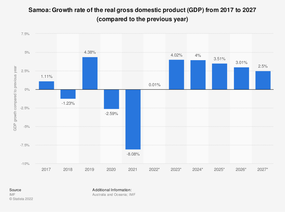 Statistic: Samoa: Growth rate of the real gross domestic product (GDP) from 2014 to 2024 (compared to the previous year) | Statista