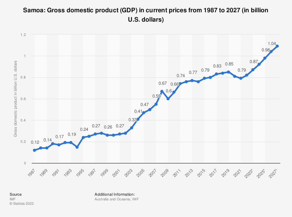 Statistic: Samoa: Gross domestic product (GDP) in current prices from 2009 to 2021 (in billion international dollars) | Statista