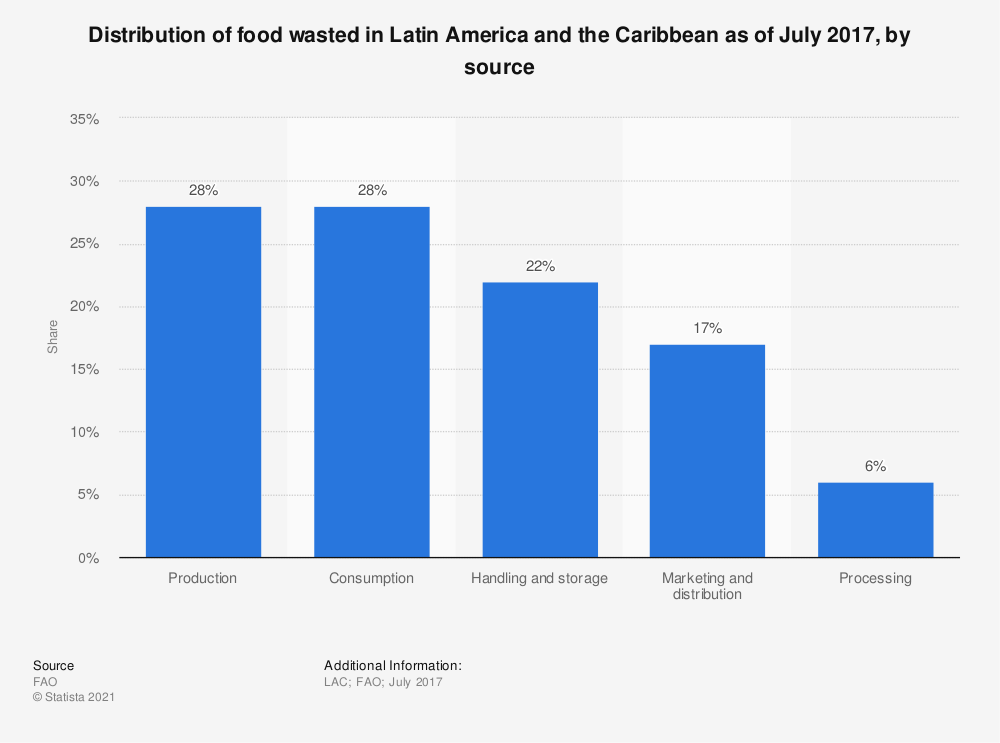 Statistic: Distribution of food wasted in Latin America and the Caribbean as of July 2017, by source | Statista