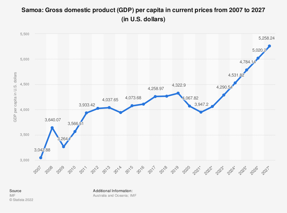 Statistic: Samoa: Gross domestic product (GDP) per capita in current prices from 2004 to 2024 (in U.S. dollars) | Statista