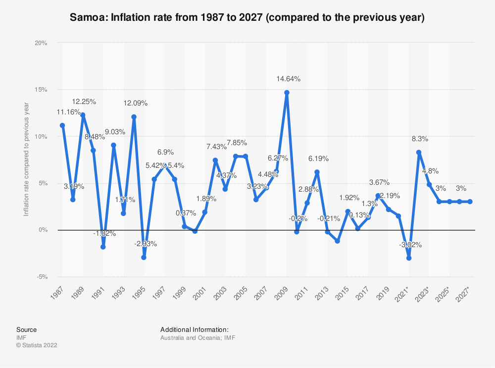 Statistic: Samoa: Inflation rate from 1984 to 2024 (compared to the previous year) | Statista