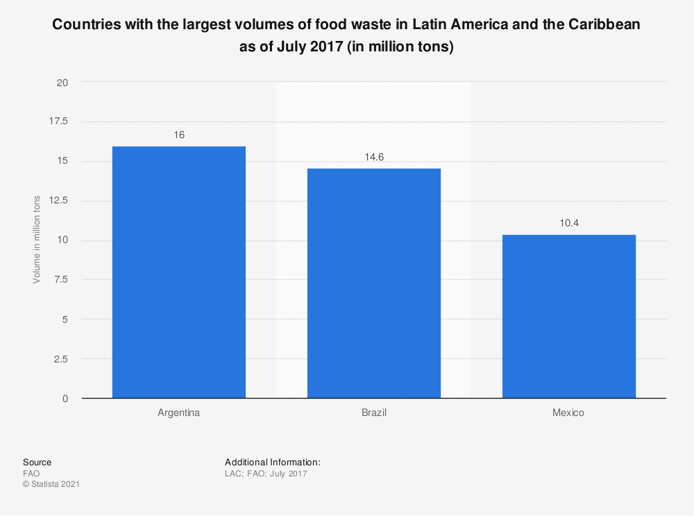 Statistic: Countries with the largest volumes of food waste in Latin America and the Caribbean as of July 2017 (in million tons) | Statista