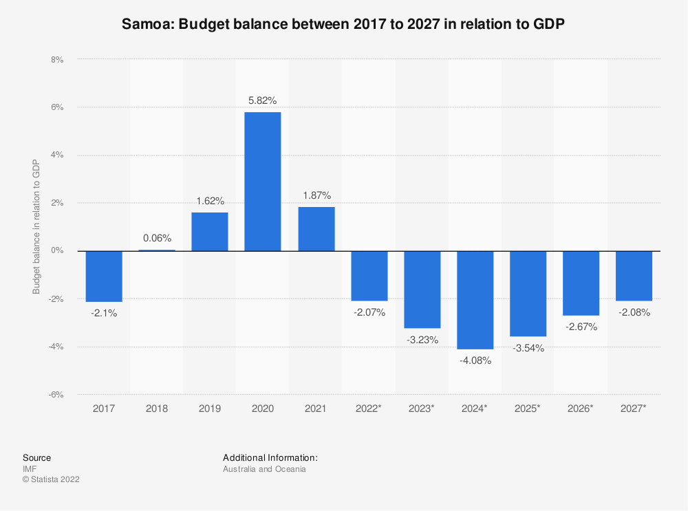 Statistic: Samoa: Budget balance between 2015 to 2025 in relation to GDP | Statista