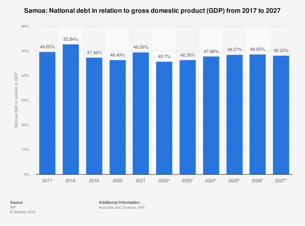 Statistic: Samoa: National debt in relation to gross domestic product (GDP) from 2014 to 2024 | Statista