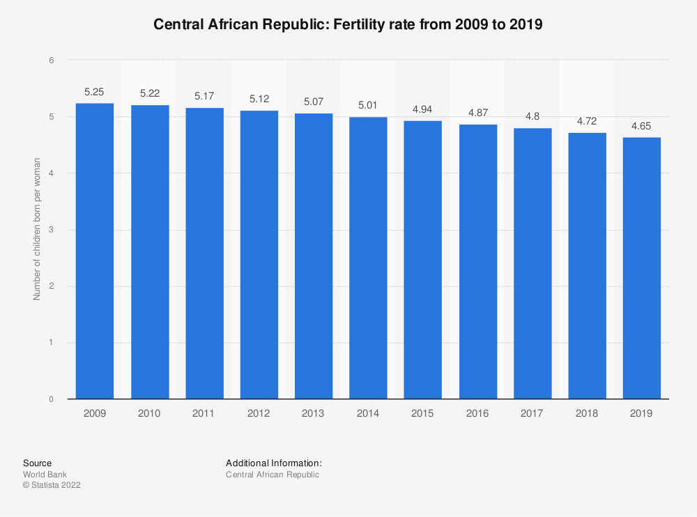 Statistic: Central African Republic: Fertility rate from 2007 to 2017 | Statista
