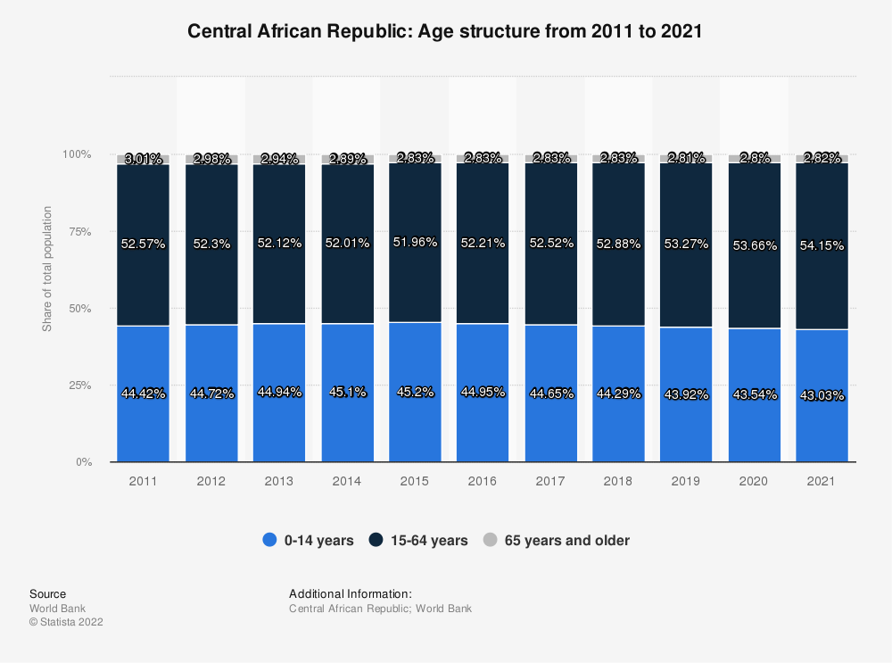 Statistic: Central African Republic: Age structure from 2008 to 2018 | Statista