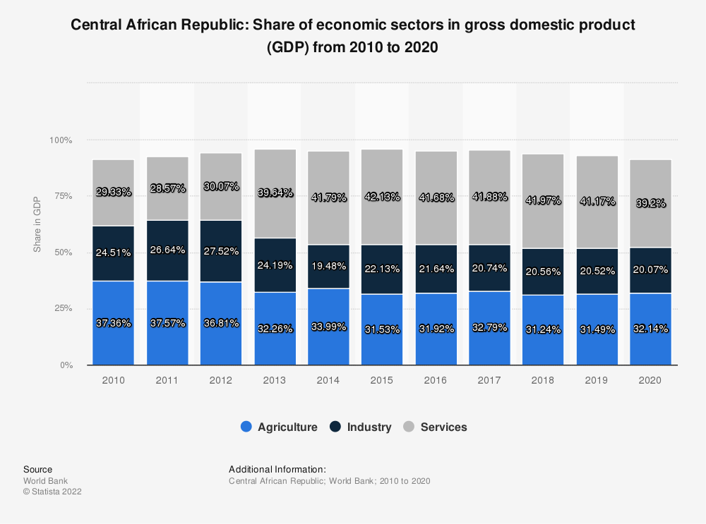 Statistic: Central African Republic: Share of economic sectors in gross domestic product (GDP) from 2009 to 2018 | Statista