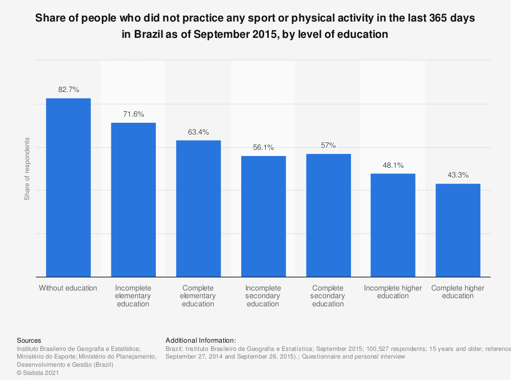 Statistic: Share of people who did not practice any sport or physical activity in the last 365 days in Brazil as of September 2015, by level of education | Statista
