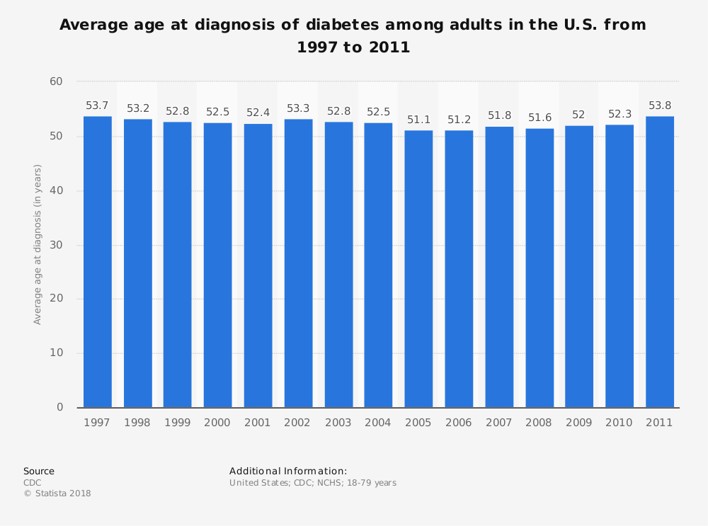 Statistic: Average age at diagnosis of diabetes among adults in the U.S. from 1997 to 2011 | Statista