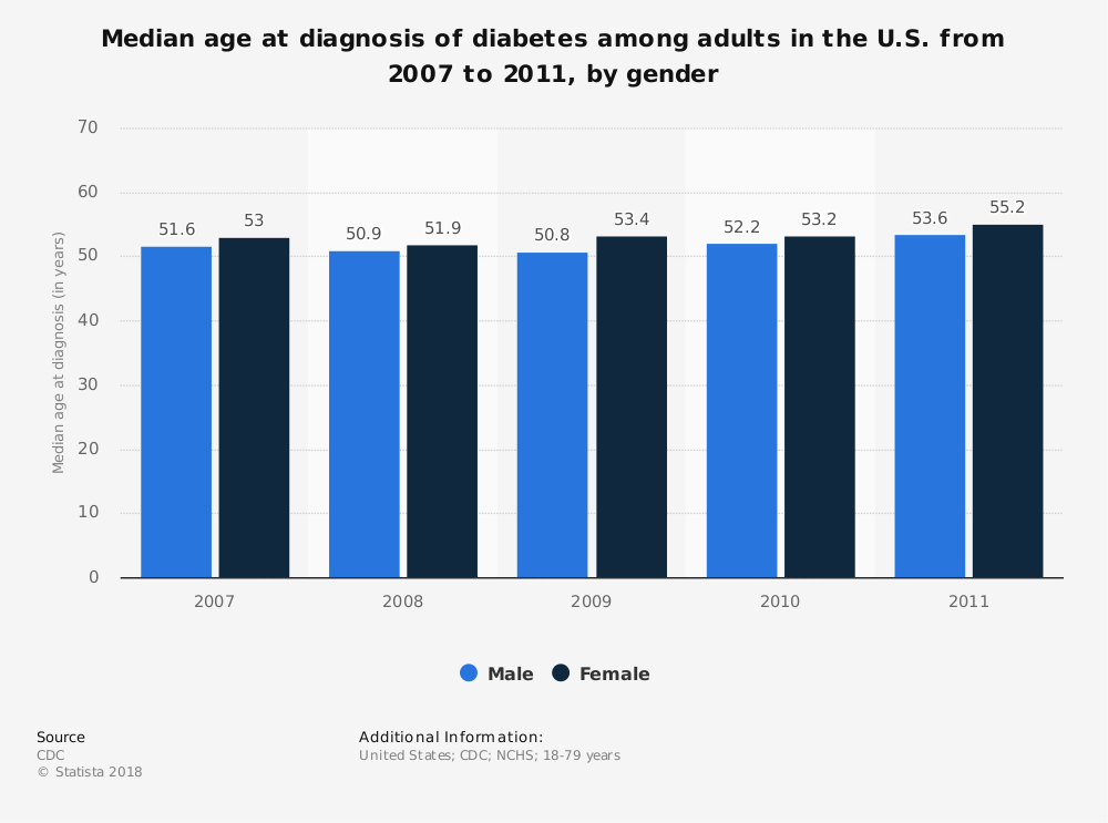 Statistic: Median age at diagnosis of diabetes among adults in the U.S. from 2007 to 2011, by gender | Statista