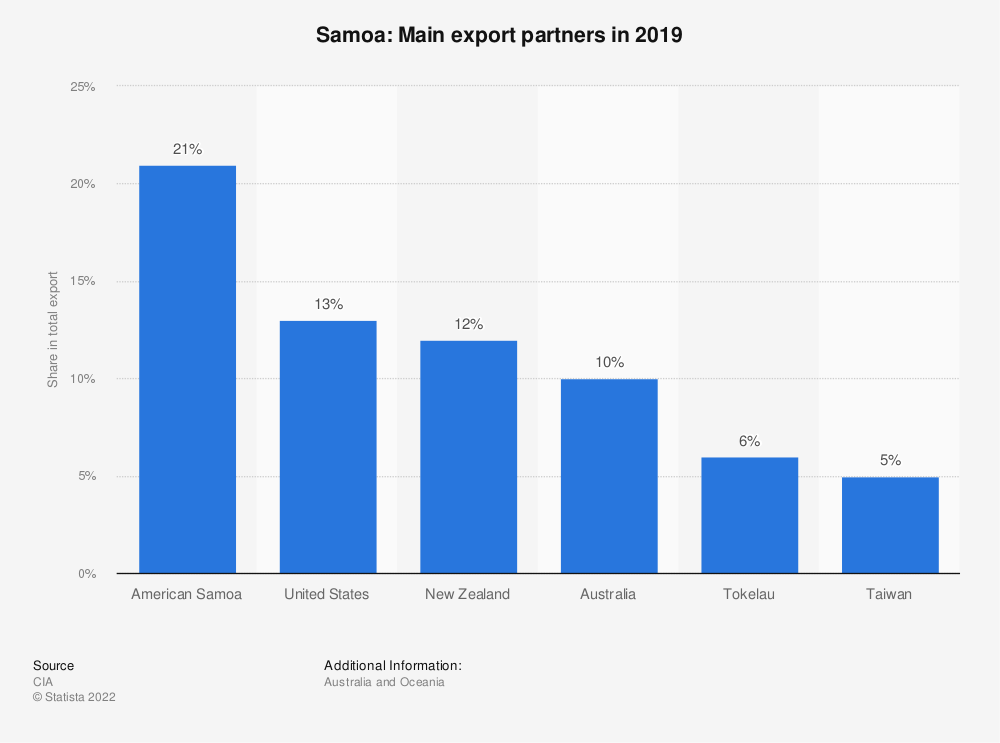 Statistic: Samoa: Main export partners in 2017 | Statista
