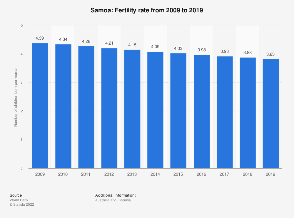 Statistic: Samoa: Fertility rate from 2007 to 2017   Statista