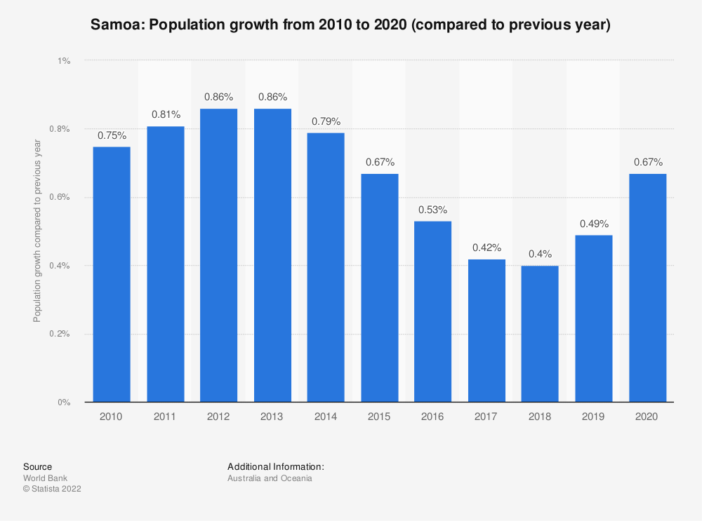 Statistic: Samoa: Population growth  from 2007  to 2017 (compared to previous year) | Statista