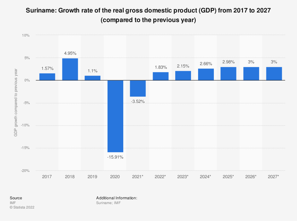 Statistic: Suriname: Growth rate of the real gross domestic product (GDP) from 2014 to 2024 (compared to the previous year) | Statista