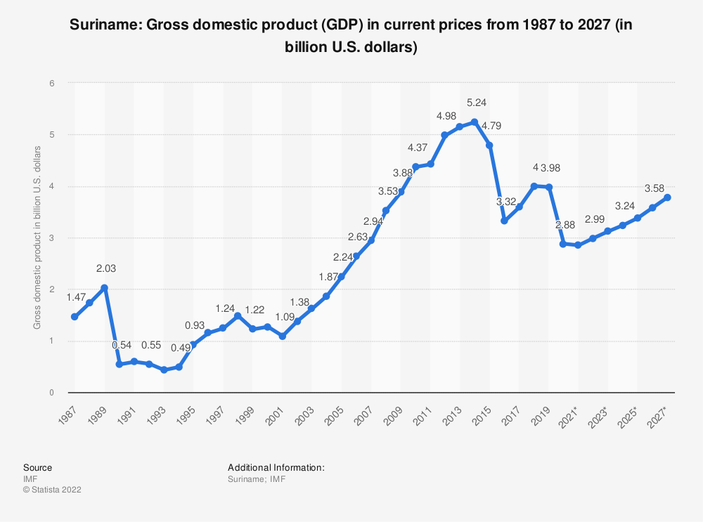 Statistic: Suriname: Gross domestic product (GDP) in current prices from 2014 to 2024 (in billion U.S. dollars) | Statista