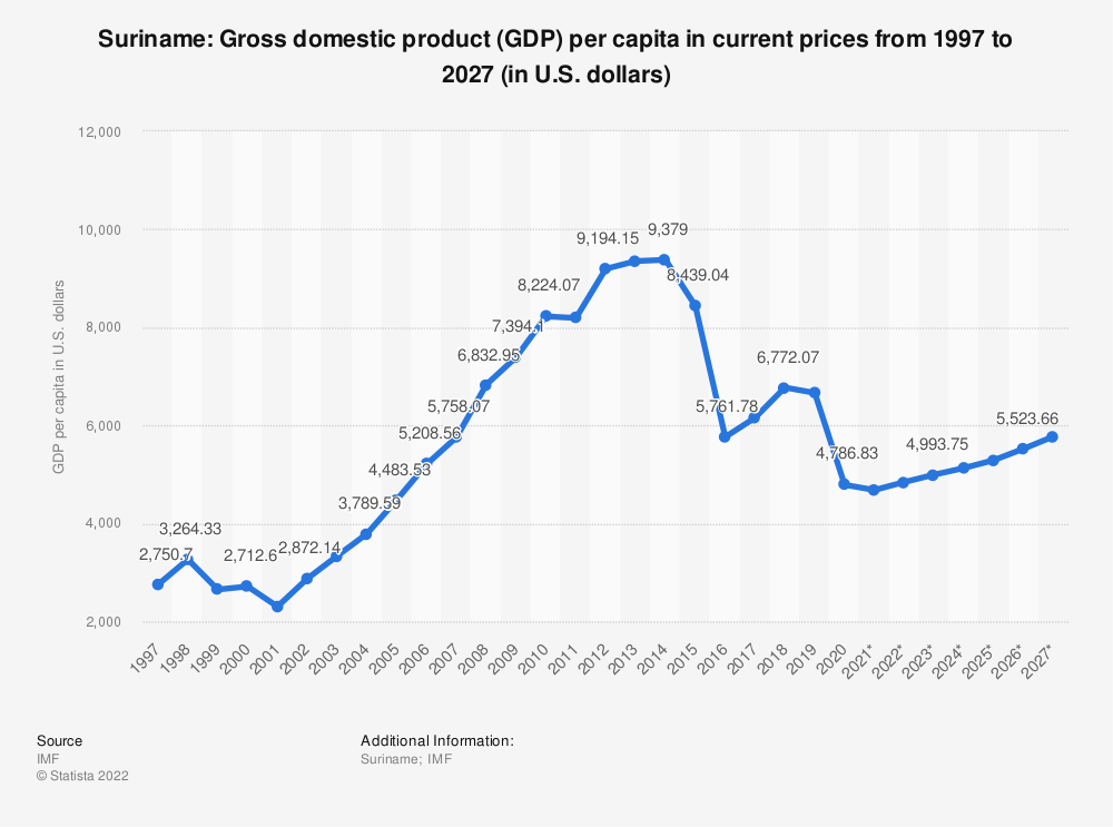 Statistic: Suriname: Gross domestic product (GDP) per capita in current prices from 1994 to 2024 (in U.S. dollars) | Statista