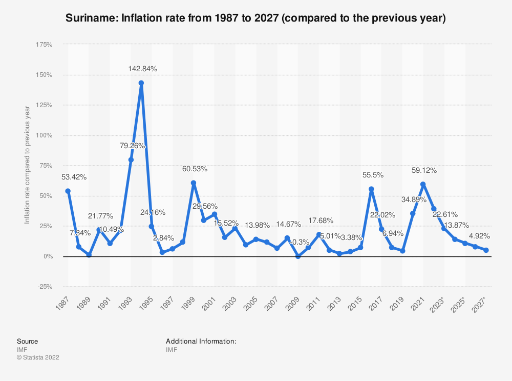 Statistic: Suriname: Inflation rate from 1984 to 2024 (compared to the previous year) | Statista