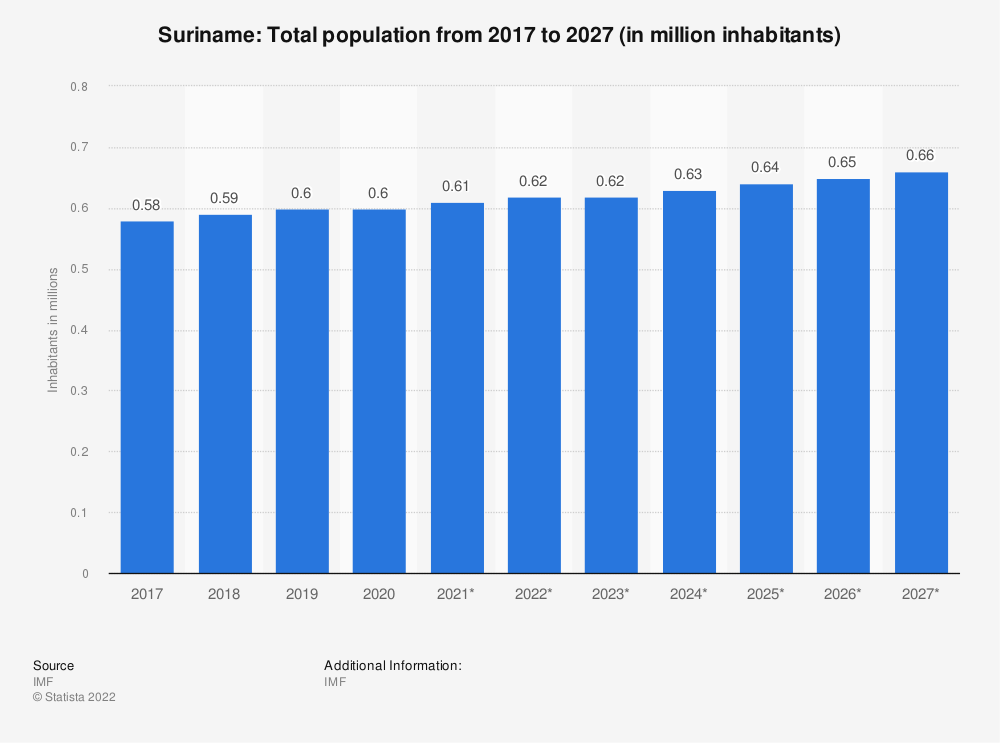 Statistic: Suriname: Total population from 2014 to 2024 (in million inhabitants) | Statista