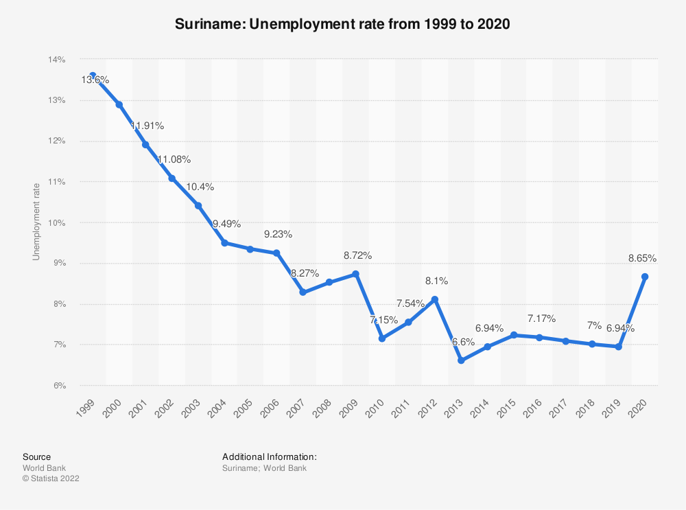 Statistic: Suriname: Unemployment rate from 1998 to 2018 | Statista