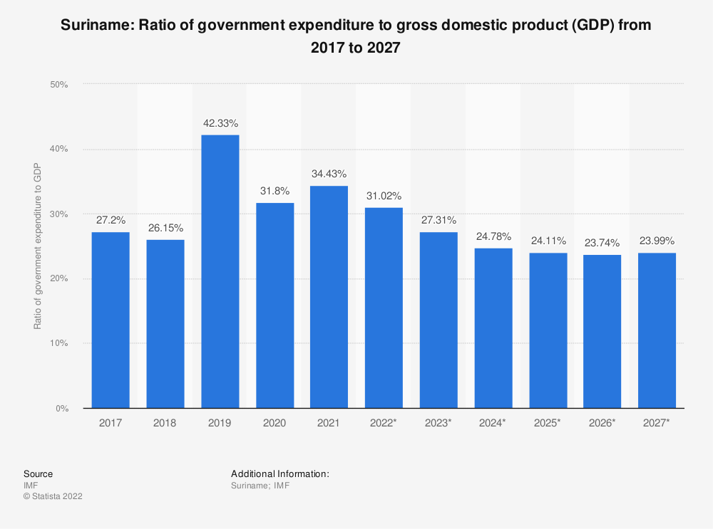 Statistic: Suriname: Ratio of government expenditure to gross domestic product (GDP) from 2014 to 2024   Statista