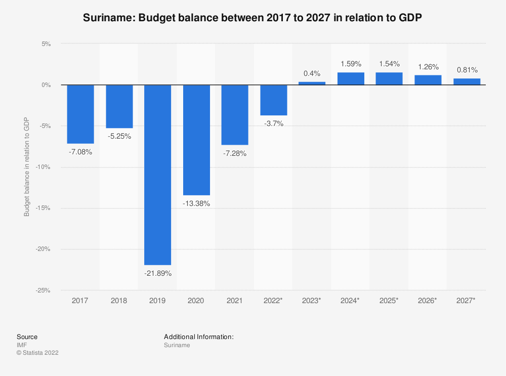 Statistic: Suriname: Budget balance between 2014 to 2024 in relation to GDP | Statista