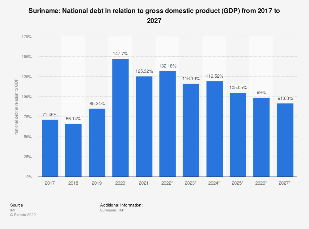 Statistic: Suriname: National debt in relation to gross domestic product (GDP) from 2014 to 2024 | Statista