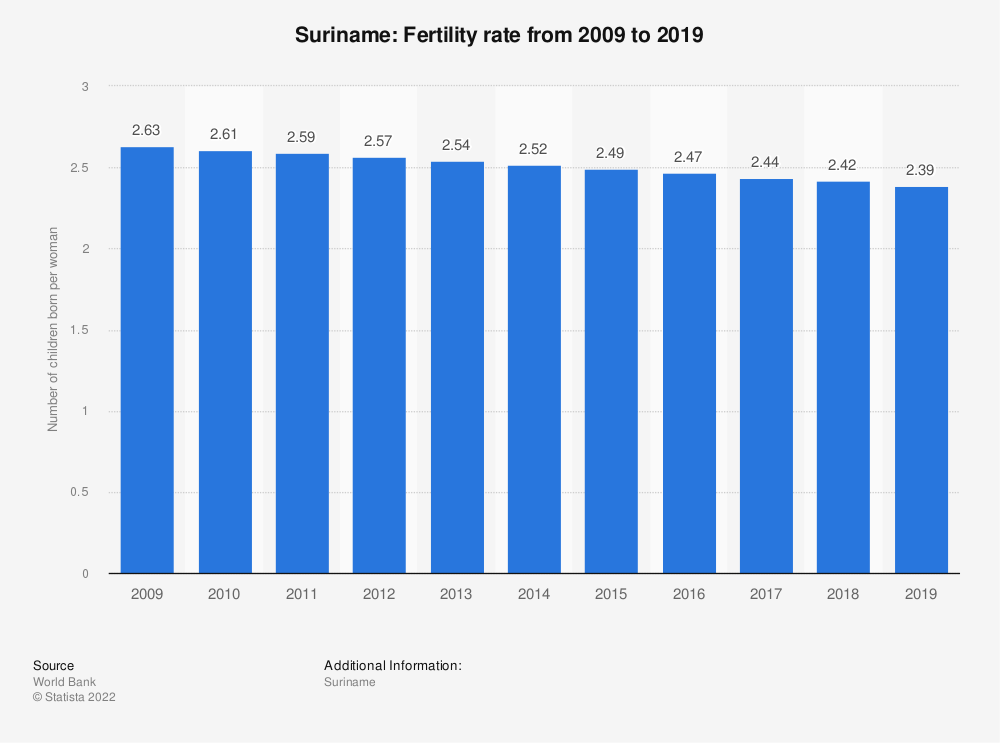 Statistic: Suriname: Fertility rate from 2007 to 2017 | Statista