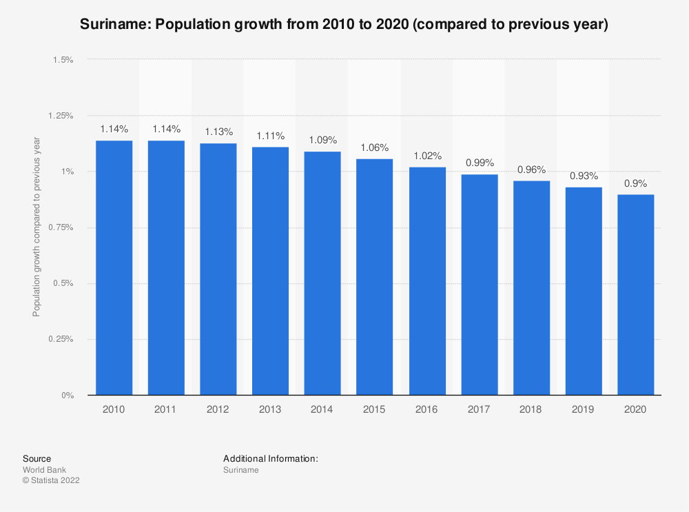 Statistic: Suriname: Population growth  from 2008  to 2018 (compared to previous year) | Statista
