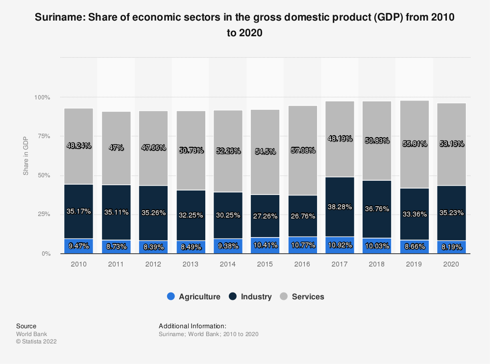 Statistic: Suriname: Share of economic sectors in the gross domestic product (GDP) from 2008 to 2018 | Statista