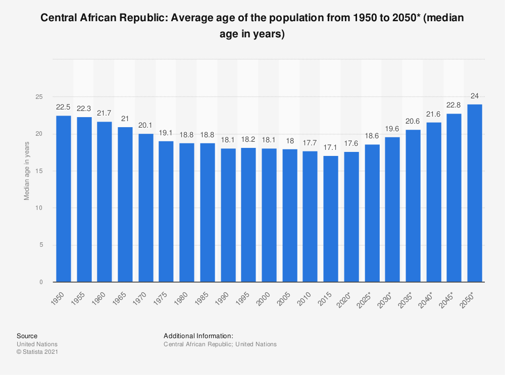 Statistic: Central African Republic: Average age of the population from 1950 to 2050* (median age in years) | Statista