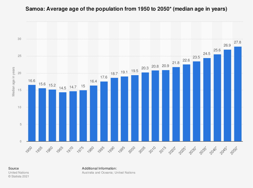 Statistic: Samoa: Average age of the population from 1950 to 2050* (median age in years) | Statista