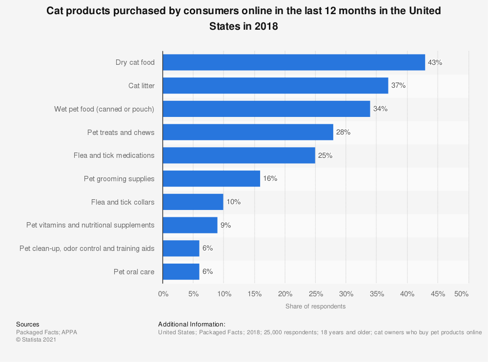 Statistic: Cat products purchased by consumers online in the last 12 months in the United States in 2018 | Statista