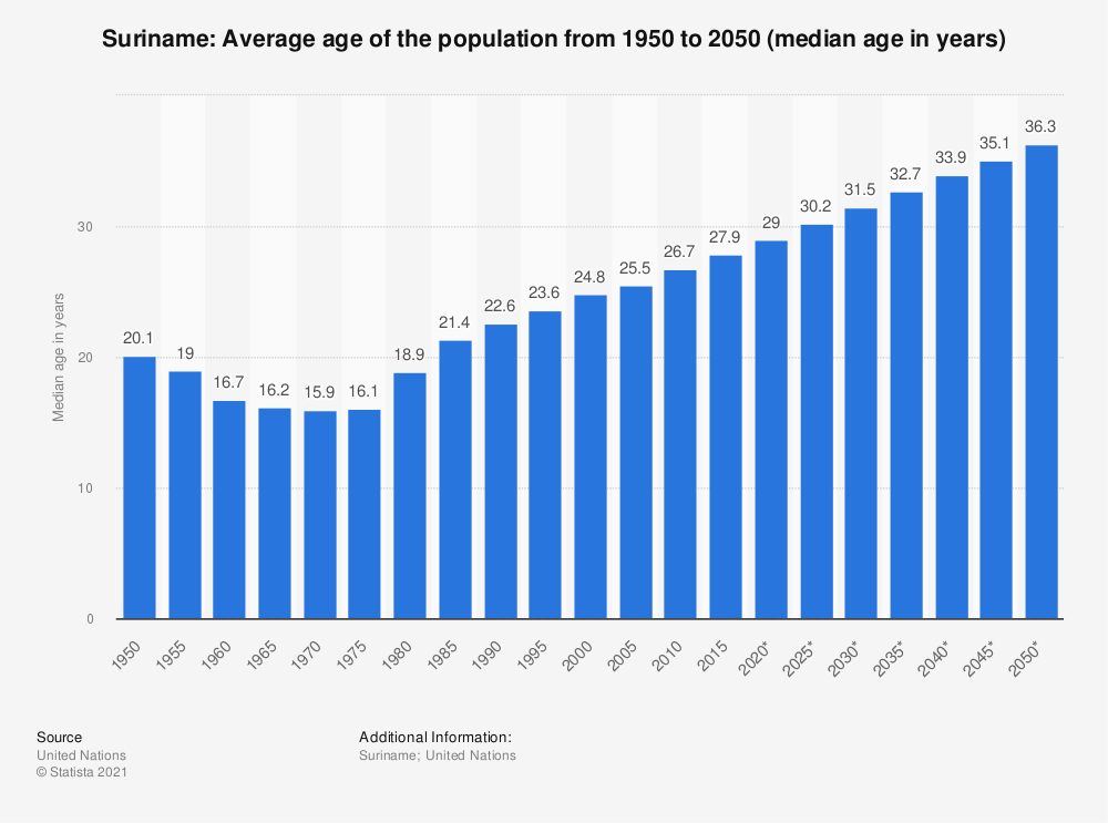 Statistic: Suriname: Average age of the population from 1950 to 2050 (median age in years) | Statista