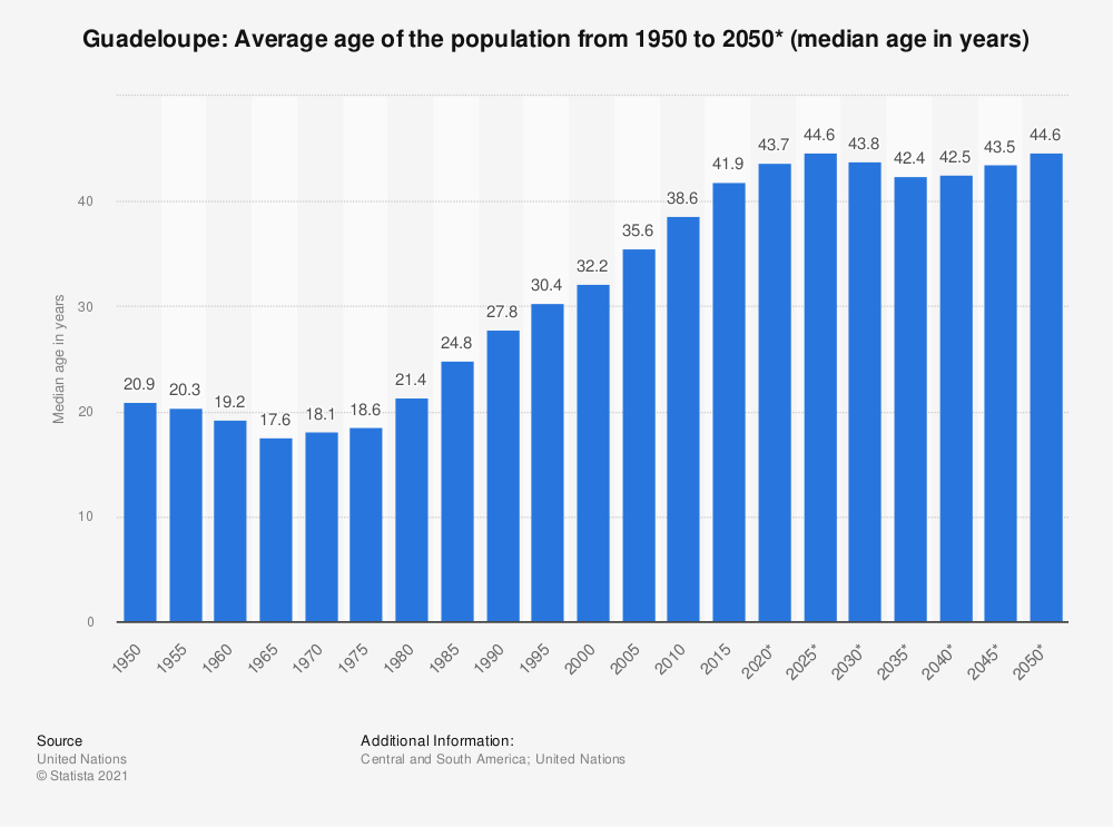 Statistic: Guadeloupe: Average age of the population from 1950 to 2050* (median age in years) | Statista