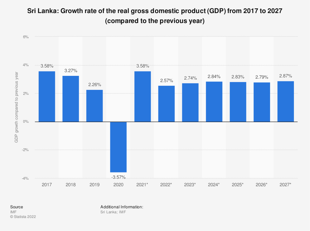 Statistic: Sri Lanka: Growth rate of the real gross domestic product (GDP) from 2014 to 2024 (compared to the previous year) | Statista