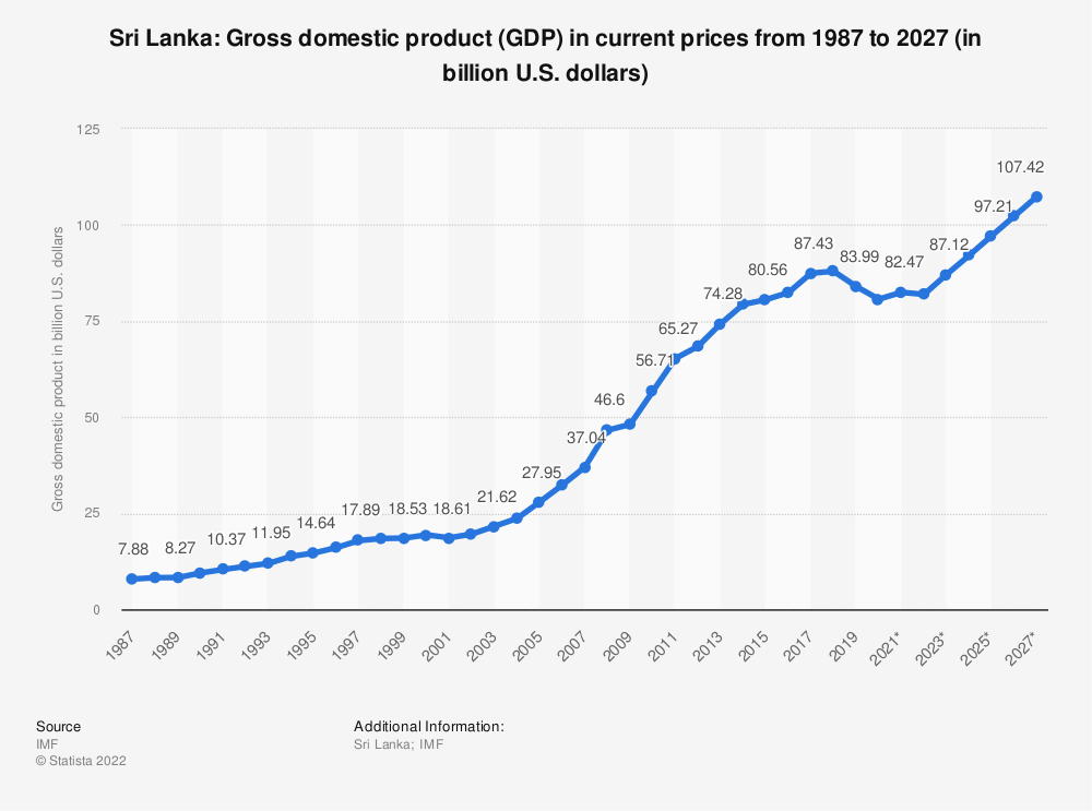 Statistic: Sri Lanka: Gross domestic product (GDP) in current prices from 2014 to 2024 (in billion U.S. dollars) | Statista