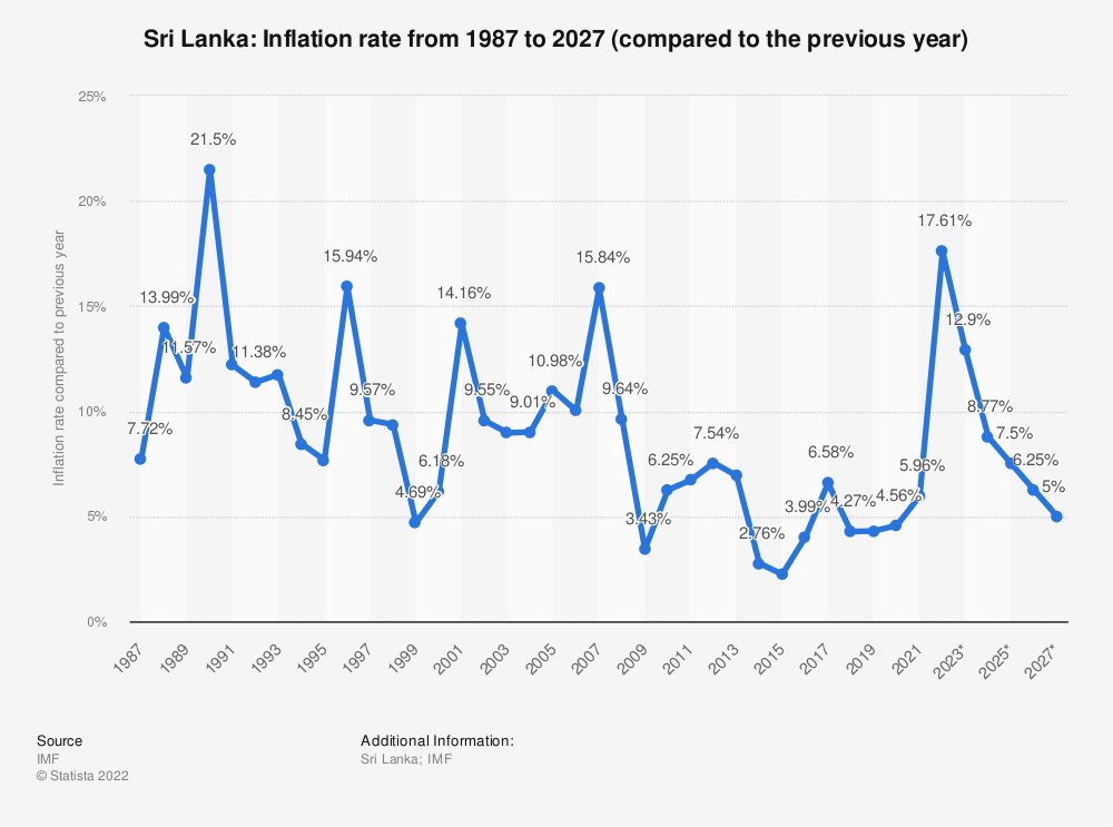 Statistic: Sri Lanka: Inflation rate from 1984 to 2024 (compared to the previous year) | Statista