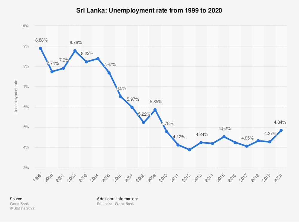 Statistic: Sri Lanka: Unemployment rate from 1999 to 2019 | Statista