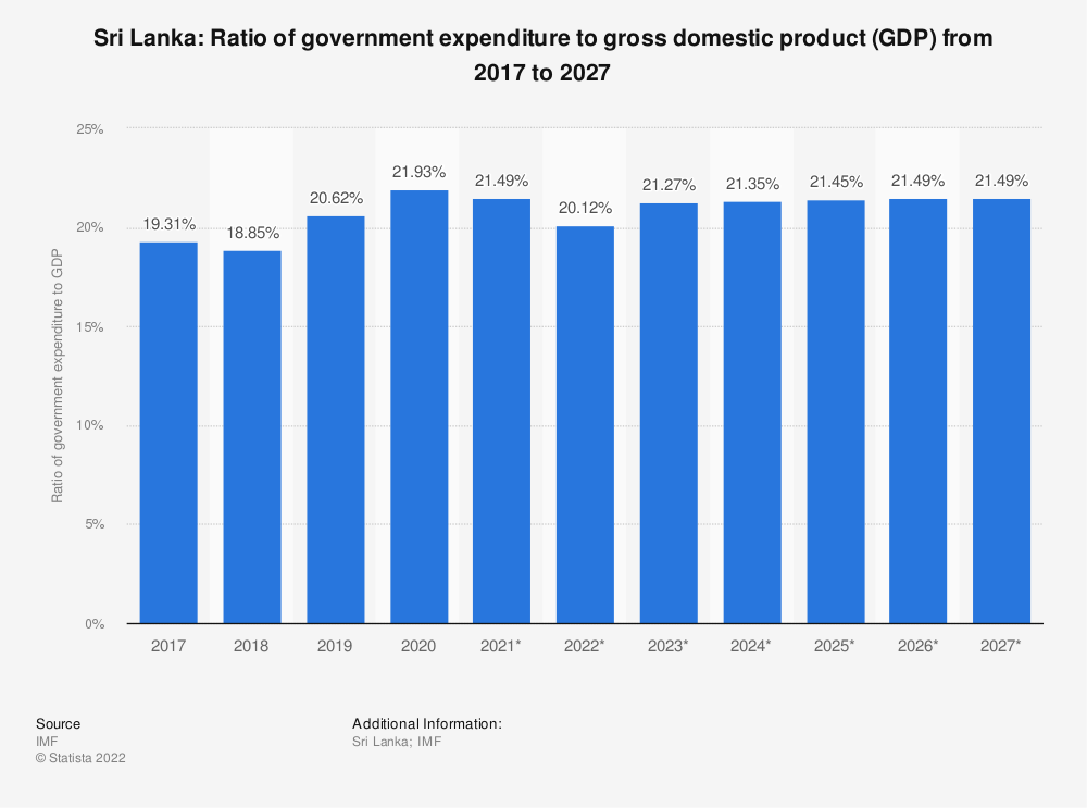 Statistic: Sri Lanka: Ratio of government expenditure to gross domestic product (GDP) from 2014 to 2024 | Statista