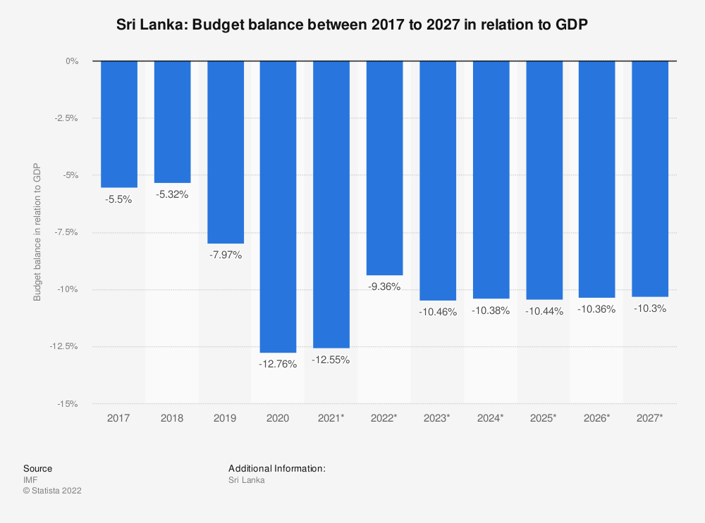 Statistic: Sri Lanka: Budget balance between 2014 to 2024 in relation to GDP | Statista
