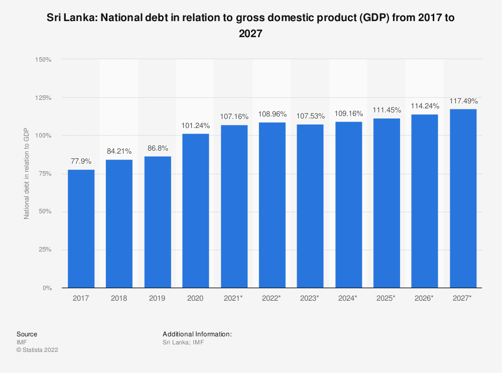 Statistic: Sri Lanka: National debt in relation to gross domestic product (GDP) from 2014 to 2024 | Statista