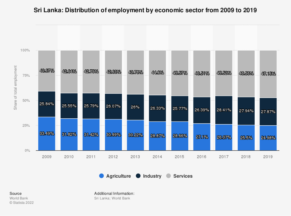 Statistic: Sri Lanka: Distribution of employment by economic sector from 2009 to 2019 | Statista