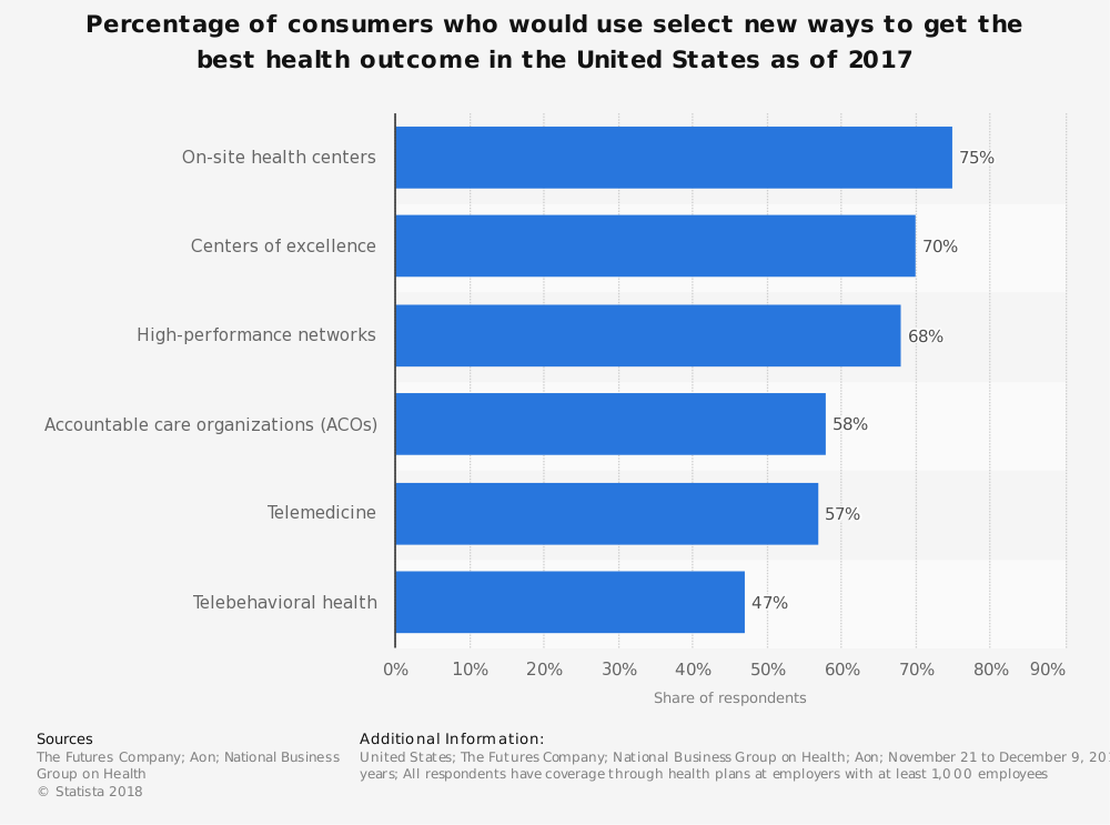 Statistic: Percentage of consumers who would use select new ways to get the best health outcome in the United States as of 2017 | Statista