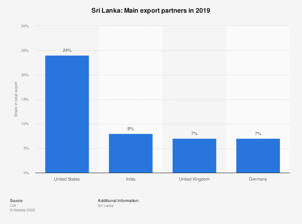 Statistic: Sri Lanka: Main export partners in 2017 | Statista