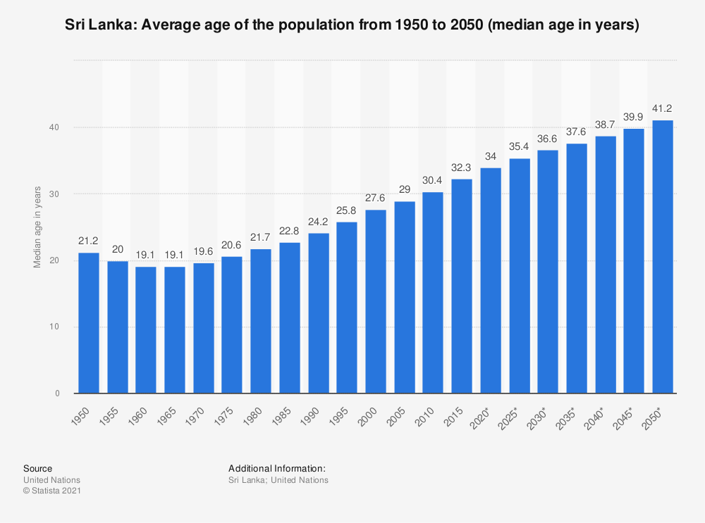 Statistic: Sri Lanka: Average age of the population from 1950 to 2050 (median age in years) | Statista